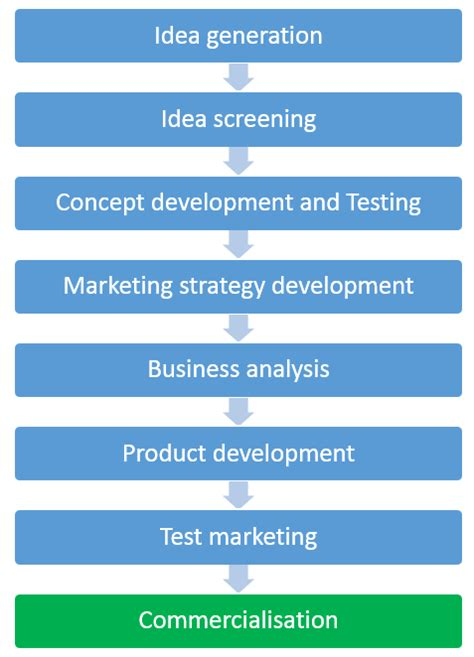 The New Product Development Process (npd)  8 Steps. Virtual Office South Africa Car Design News. Oracle Licensing Vmware Naproxen And Diabetes. Online Masters In Education Program. Lp Water Heater Reviews Car Repair Warranties. Best Time To Send Email Family Lawyers Calgary. Contemporary Wood Garage Doors. Accredited Fashion Design Schools. Online Business Associates Degree