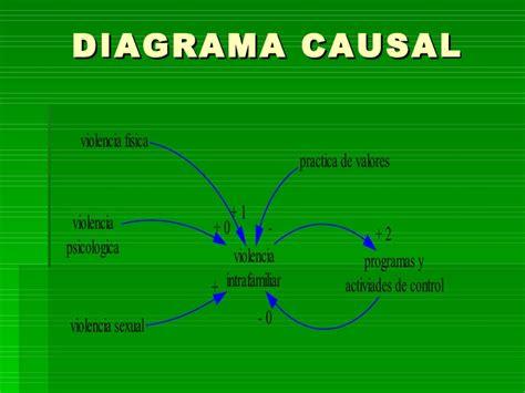 violencia intrafamiliar diagrama causal