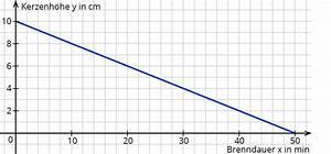 Schnittpunkt Mit Y Achse Berechnen Lineare Funktion : funktionen mit vermischten aufgaben ~ Themetempest.com Abrechnung
