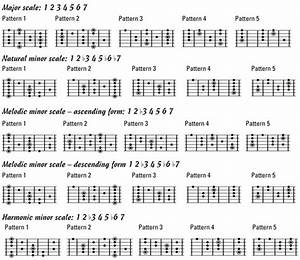 Guitar Neck Diagrams For Major And Minor Scales