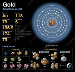 Gold  Atomic Structure - Stock Image - C018  3760