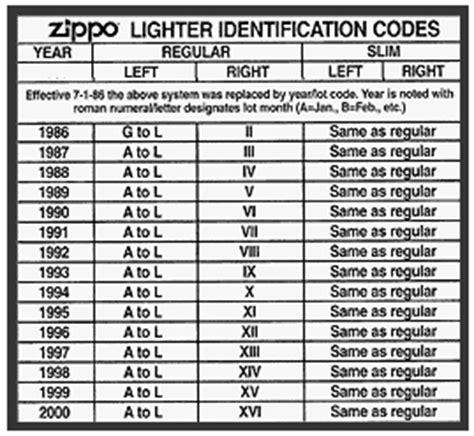 Date En Chiffre Codes Et Dates Des Briquet Zippo Depuis 1932 Zippo Brass Photos Documents