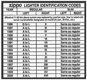 20 En Chiffre Romain : codes et dates des briquet zippo depuis 1932 zippo brass photos documents ~ Melissatoandfro.com Idées de Décoration