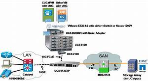 Understanding And Deploying Ucs B-serie