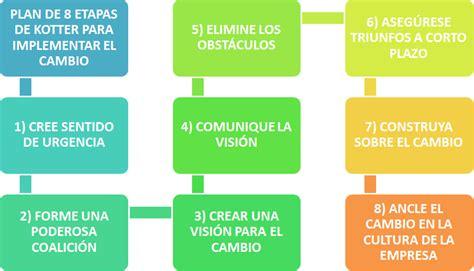 Kotter Gestion Del Cambio by El Rinc 243 N Del Sueko Modelo De Kotter De Gesti 243 N Del