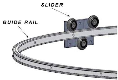 Track doors systems, linear  motion rails curved linear