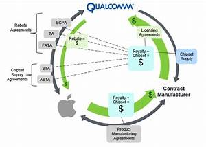 Qualcomm U0026 39 S Royalty Model Is Under Attack By Apple