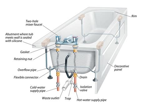 Tub Drain Assembly Diagram by The Anatomy Of A Bathtub And How To Install A Replacement