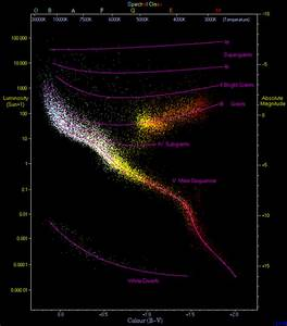 What Is The Difference Between A Main Sequence Star And A