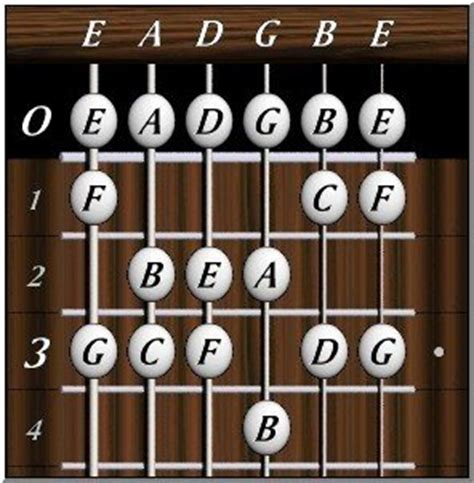 guitar string letters don t get me started guitar vs piano a comparison 30531