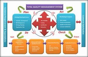 Skripsi Total Quality Management   Tqm   Atau Manajemen