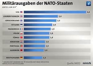 corporate design portal infografik militärausgaben der nato staaten statista