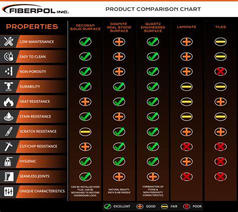 countertop comparison chart find   counter tops
