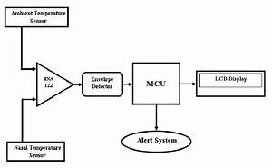 Block Diagram Of Respiratory Monitoring System
