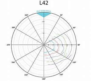 Lagoon 42  A Comprehensive Review