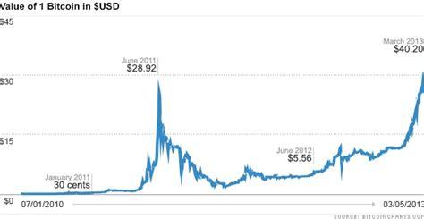 bitcoin graph bitcoin machine winnipeg
