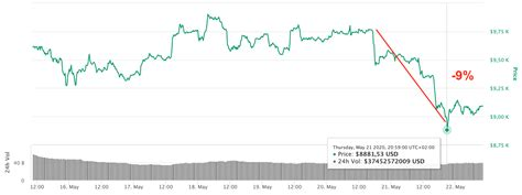 Unlike bitcoin's 2017 price rise, when the chorus was mostly negative, the accompaniment this time around has been positive. Why did Bitcoin price fall below $9,000 on May 21, 2020? - In Bitcoin We Trust Newsletter