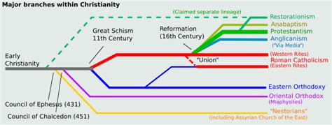The Facts And Stats On 33000 Denominations World