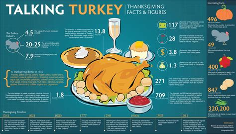 Infographic Talking Turkey Thanksgiving Facts And