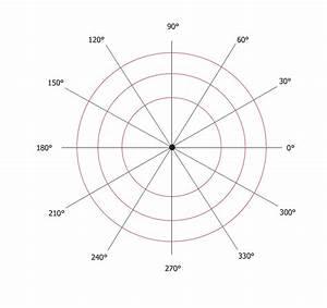 Polar Graph