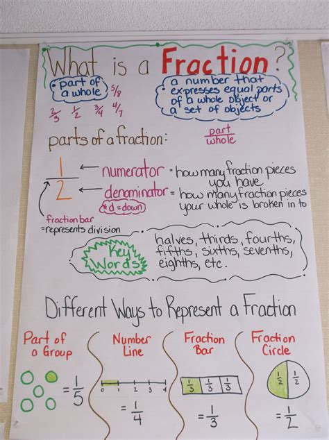 math    fraction parts   fraction numerator
