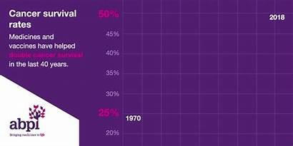 Abpi Cancer Medicines Developed Survival 1960