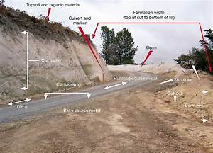 Roading Terms  U2022 Nz Forest Road Engineering Manual
