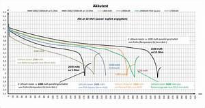 Akku Kapazität Berechnen : ein akku test im allgemeinen und hinweise auf besonderheiten zum p4225 gopalwiki ~ Themetempest.com Abrechnung