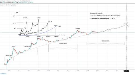 ➤ price forecast for bitcoin on 2022.bitcoin value today: Bitcoin-Prognose: Bitcoin-Preis von 130'000 US-Dollar am ...