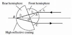 Working Principle Of The Cat U0026 39 S Eye Retroreflector