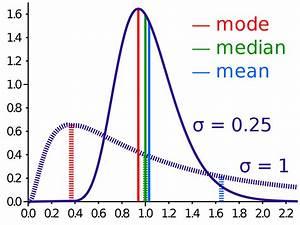 Mode (statistics) - Wikipedia