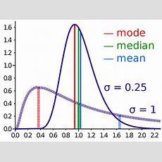 Mode (statistics) Wikipedia