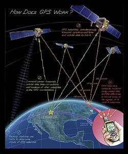 Global Positioning System  Gps