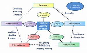 E-learning Harness