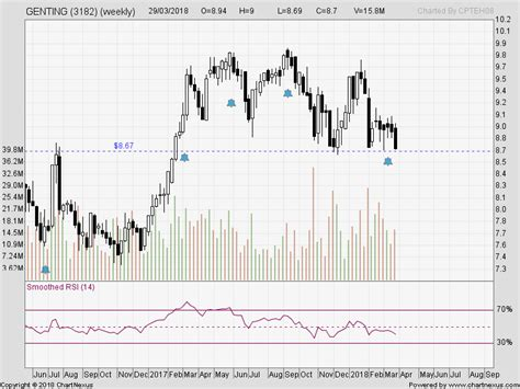 trading adventure stock  genm  genting