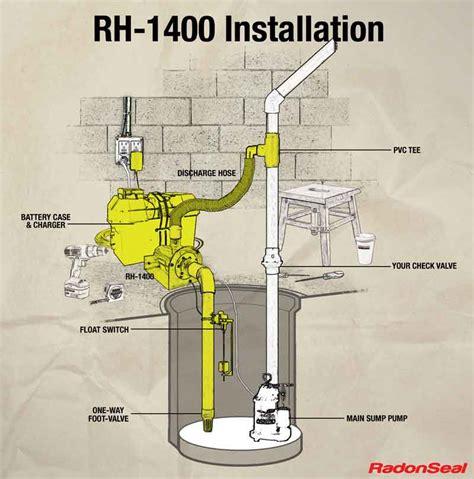 diy radon mitigation diy projects