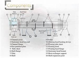 Industriel  U00c9changeur De Chaleur Coaxial