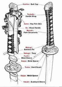 Diagram Of Katana Sword