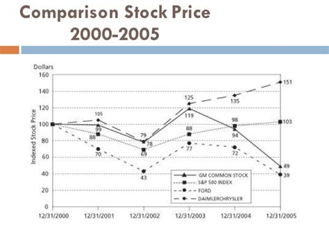 Chrysler Stock Price by Swot Daimlerchyrsler