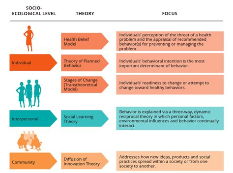 commonly  behavior change theories  social