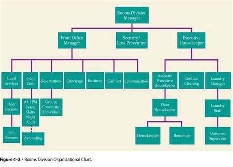 kitchen organization chart odalar b 246 l 252 m m 252 d 252 r 252 rooms divisions g 246 revi ve sorumlulukları 2355