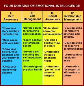 Chart showing the four domains of emotional intelligence ...