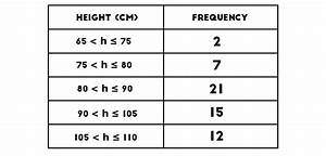 Histograms and Frequency Density