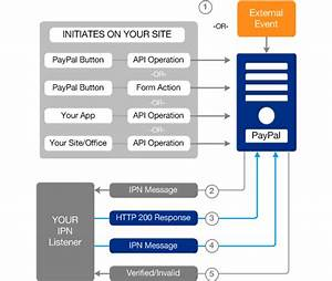Simple Paypal Ipn  Instant Payments Notification  Listener In Php