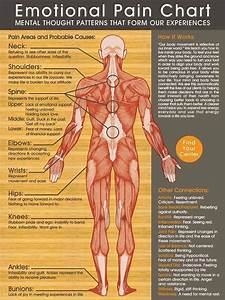 Emotional Pain Chart  Where Do You Ache
