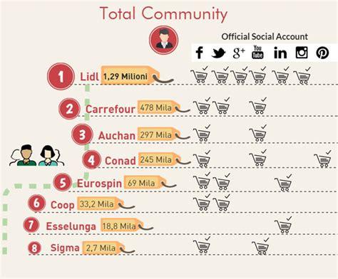 carrefour si鑒e social social media e retail qualcosa si muove infografica italiafruit