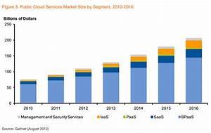 Cloud Computing IaaS Growth | IaaS Cloud Computing