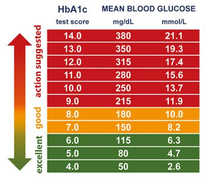 medicine  reduce hbac type  diabetes symptoms