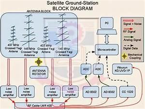Atharva Satellite Ground Station  Block Diagram