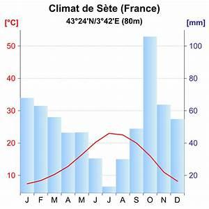 File Diagramme Climatique S U00e8te Svg